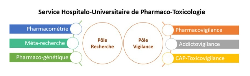 Service Hospitalo-Universitaire de Pharmaco-Toxicologie