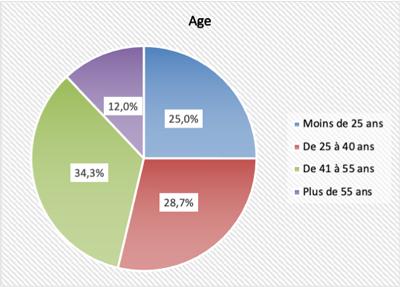 Profils des participants - Âge