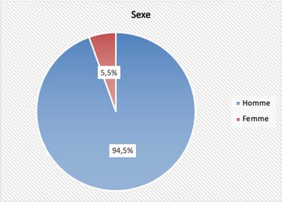 Profils des participants - Sexe
